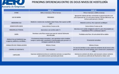 Principais diferencias entre os dous niveis de hostelería en Galicia