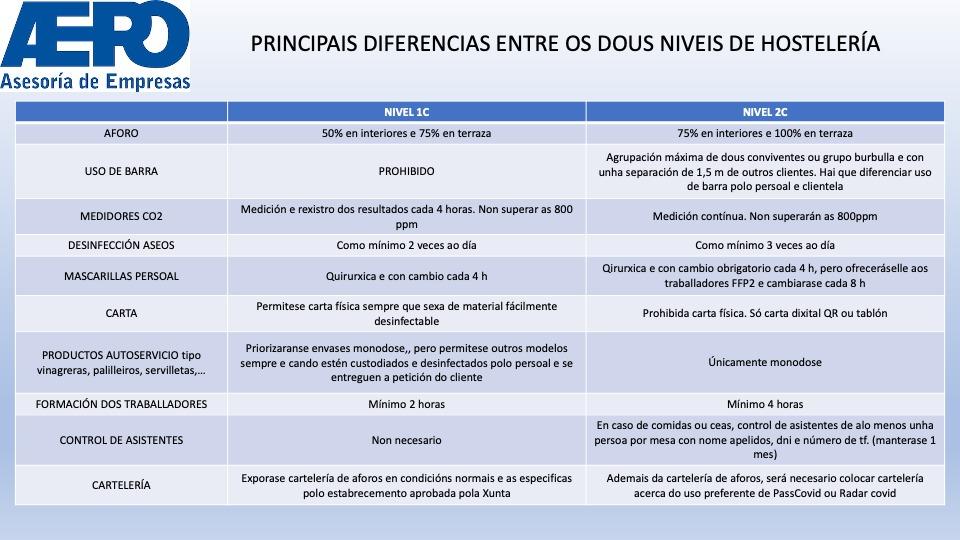 principais diferencias entre os dous niveis de hosteleria en galicia